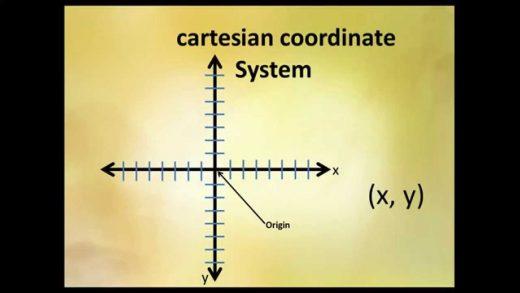 Rene-Descartes-Coordinate-System